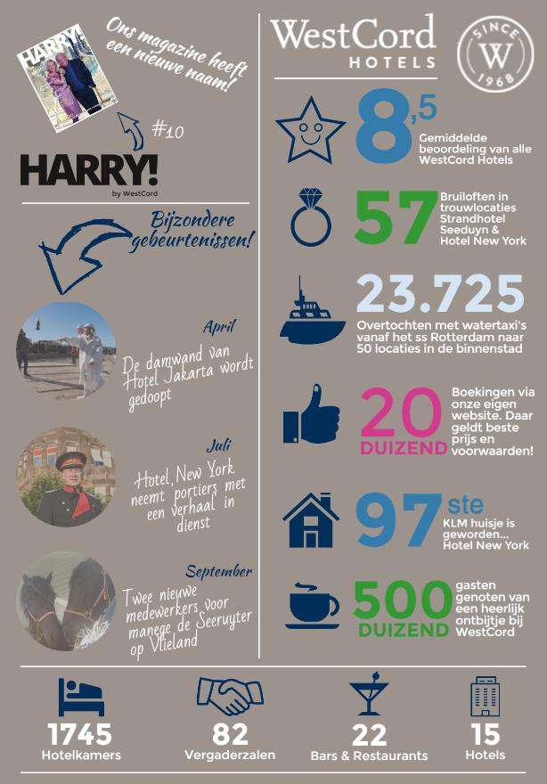 Infographic WestCord 2016